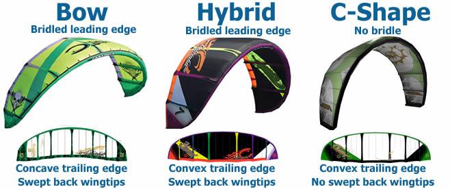 Resultado de imagen para partes del kite inflable hybrid kite bow